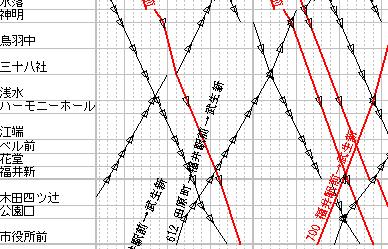 福井鉄道ダイヤグラム